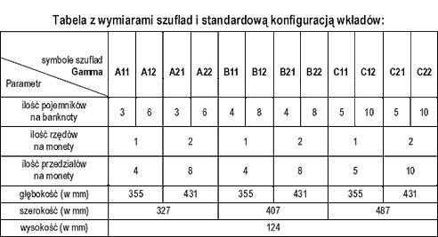 Tabela z wymiarami szuflad i standardową konfiguracją wkładów
